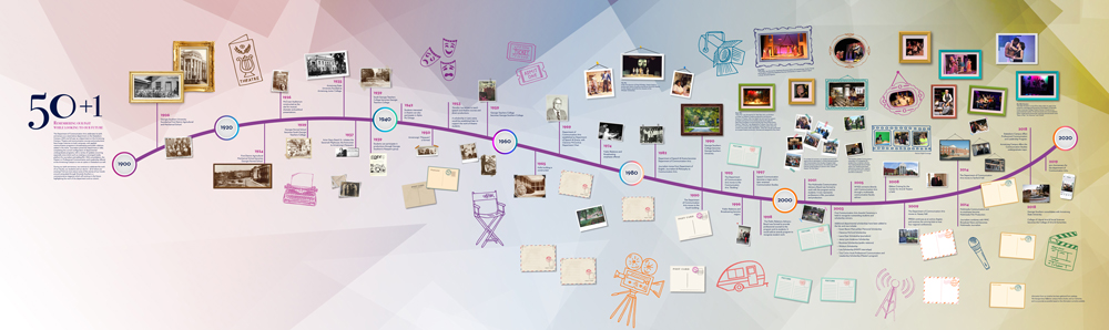 large mural for 50 + 1 featuring a timeline and images